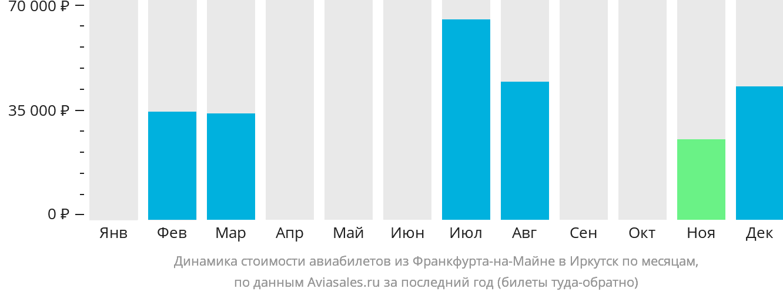 Динамика стоимости авиабилетов из Франкфурта-на-Майне в Иркутск по месяцам