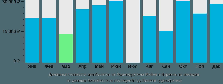 Динамика стоимости авиабилетов из Франкфурта-на-Майне в Израиль по месяцам