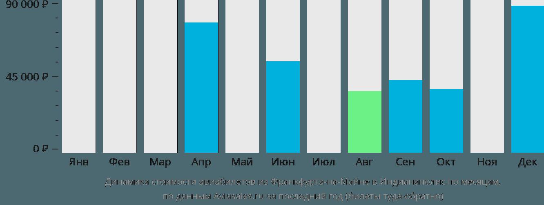 Динамика стоимости авиабилетов из Франкфурта-на-Майне в Индианаполис по месяцам
