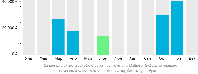 Динамика стоимости авиабилетов из Франкфурта-на-Майне в Инсбрук по месяцам
