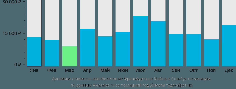 Динамика стоимости авиабилетов из Франкфурта-на-Майне в Стамбул по месяцам