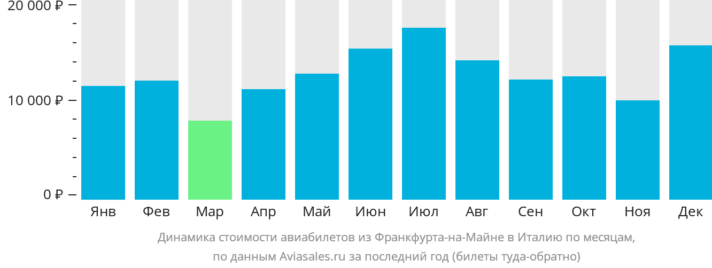 Динамика стоимости авиабилетов из Франкфурта-на-Майне в Италию по месяцам