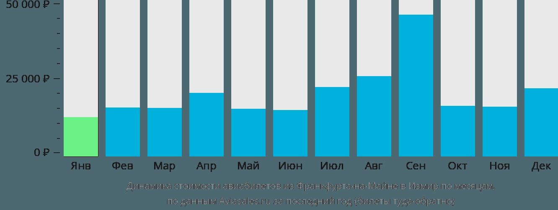 Динамика стоимости авиабилетов из Франкфурта-на-Майне в Измир по месяцам