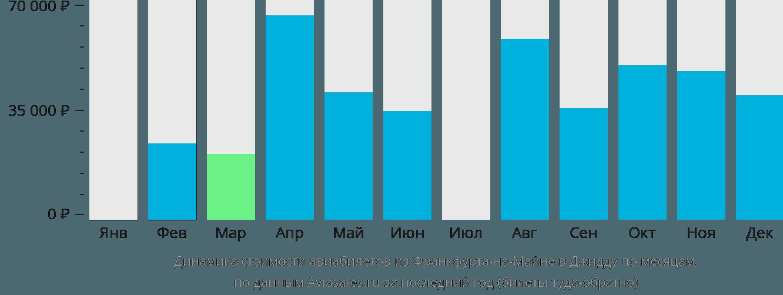 Динамика стоимости авиабилетов из Франкфурта-на-Майне в Джидду по месяцам