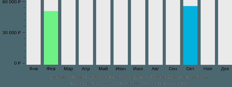 Динамика стоимости авиабилетов из Франкфурта-на-Майне в Джибути по месяцам
