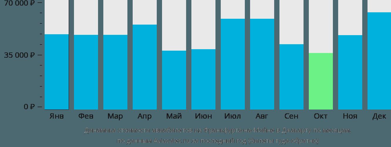 Динамика стоимости авиабилетов из Франкфурта-на-Майне в Джакарту по месяцам