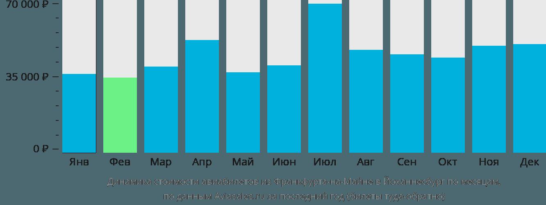 Динамика стоимости авиабилетов из Франкфурта-на-Майне в Йоханнесбург по месяцам