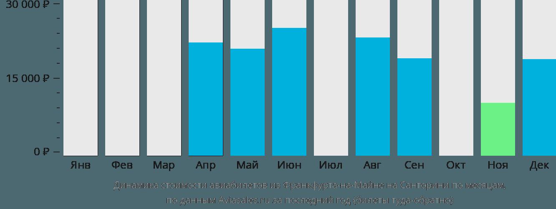 Динамика стоимости авиабилетов из Франкфурта-на-Майне на Санторини по месяцам