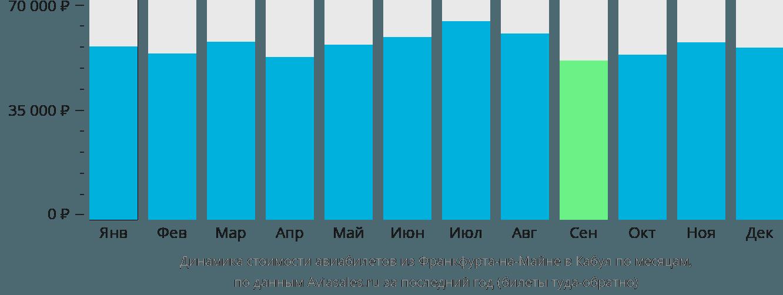 Динамика стоимости авиабилетов из Франкфурта-на-Майне в Кабул по месяцам