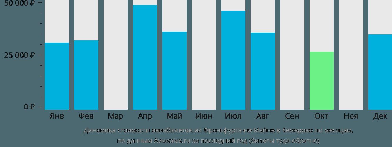 Динамика стоимости авиабилетов из Франкфурта-на-Майне в Кемерово по месяцам
