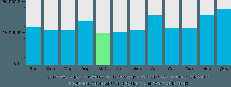 Динамика стоимости авиабилетов из Франкфурта-на-Майне в Калининград по месяцам