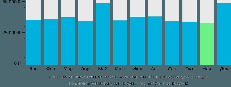 Динамика стоимости авиабилетов из Франкфурта-на-Майне в Караганду по месяцам