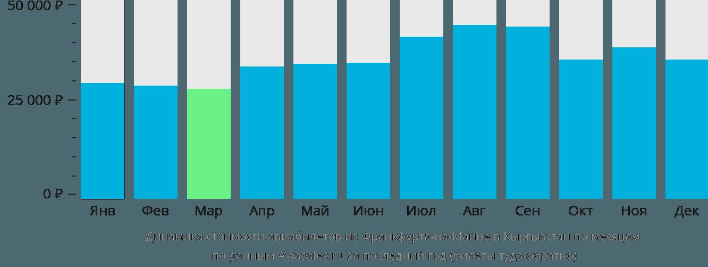 Динамика стоимости авиабилетов из Франкфурта-на-Майне в Кыргызстан по месяцам