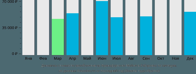 Динамика стоимости авиабилетов из Франкфурта-на-Майне в Хабаровск по месяцам