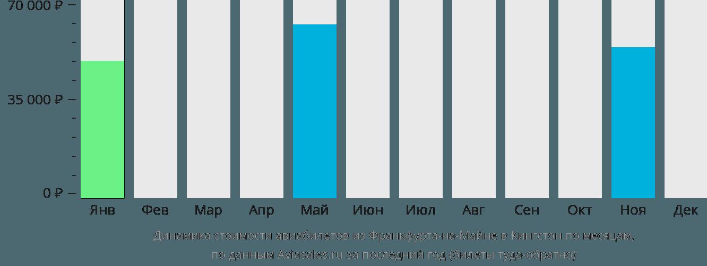 Динамика стоимости авиабилетов из Франкфурта-на-Майне в Кингстон по месяцам