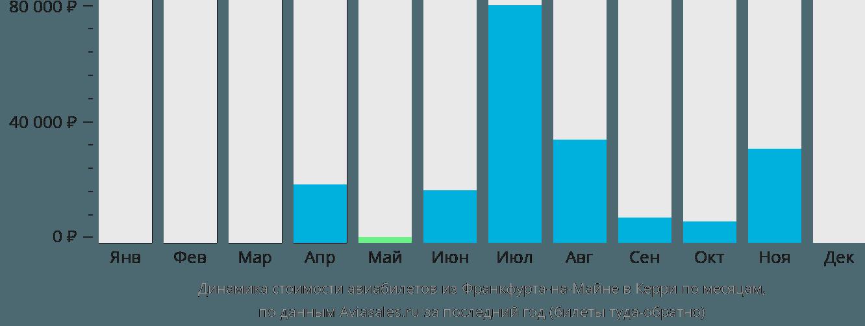 Динамика стоимости авиабилетов из Франкфурта-на-Майне в Керри по месяцам