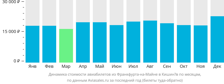 Динамика стоимости авиабилетов из Франкфурта-на-Майне в Кишинёв по месяцам