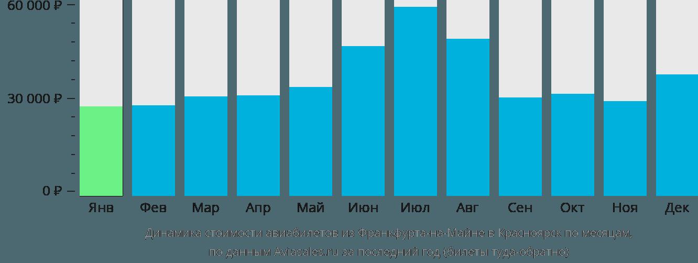 Динамика стоимости авиабилетов из Франкфурта-на-Майне в Красноярск по месяцам
