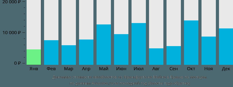 Динамика стоимости авиабилетов из Франкфурта-на-Майне в Краков по месяцам
