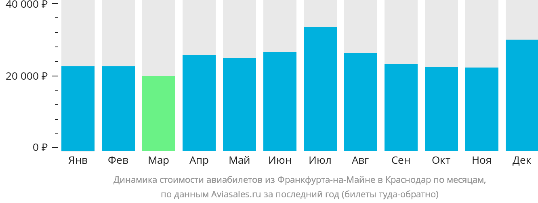 Динамика стоимости авиабилетов из Франкфурта-на-Майне в Краснодар по месяцам
