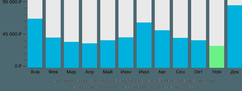 Динамика стоимости авиабилетов из Франкфурта-на-Майне в Хартум по месяцам