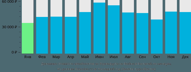 Динамика стоимости авиабилетов из Франкфурта-на-Майне в Костанай по месяцам
