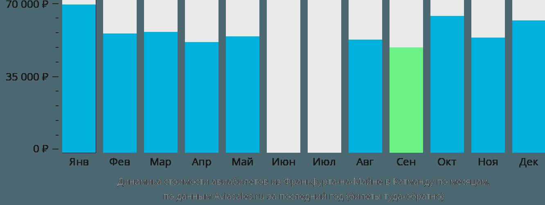Динамика стоимости авиабилетов из Франкфурта-на-Майне в Катманду по месяцам