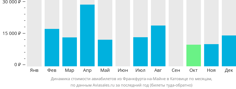Динамика стоимости авиабилетов из Франкфурта-на-Майне в Катовице по месяцам