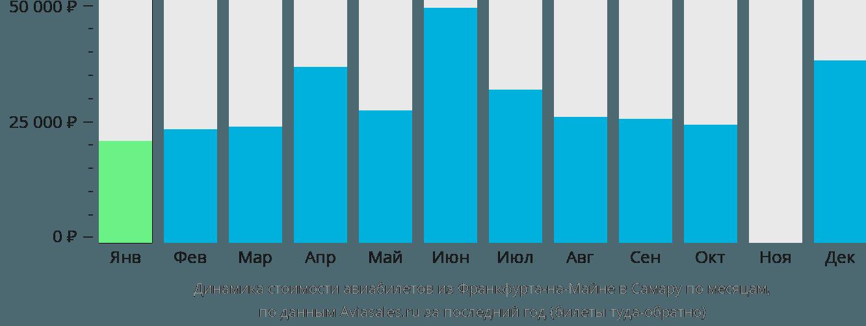 Динамика стоимости авиабилетов из Франкфурта-на-Майне в Самару по месяцам