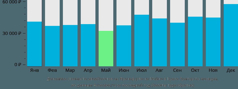 Динамика стоимости авиабилетов из Франкфурта-на-Майне в Куала-Лумпур по месяцам