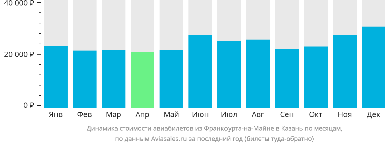Динамика стоимости авиабилетов из Франкфурта-на-Майне в Казань по месяцам
