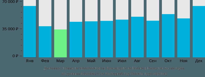 Динамика стоимости авиабилетов из Франкфурта-на-Майне в Казахстан по месяцам