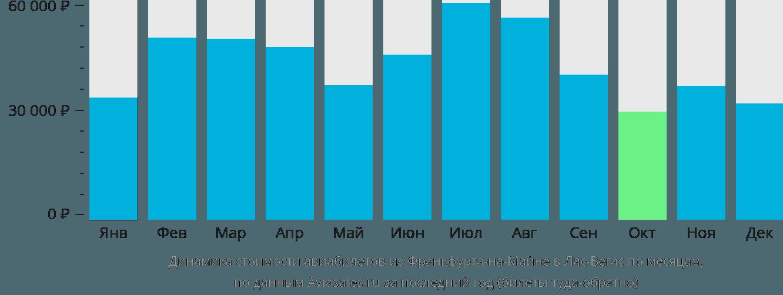 Динамика стоимости авиабилетов из Франкфурта-на-Майне в Лас-Вегас по месяцам