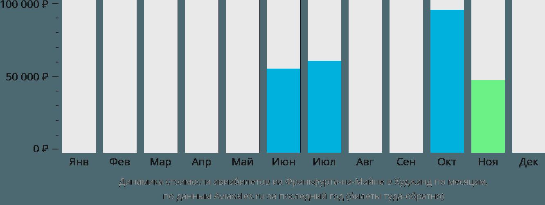 Динамика стоимости авиабилетов из Франкфурта-на-Майне в Худжанд по месяцам