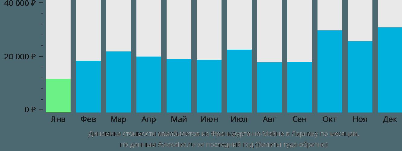 Динамика стоимости авиабилетов из Франкфурта-на-Майне в Ларнаку по месяцам