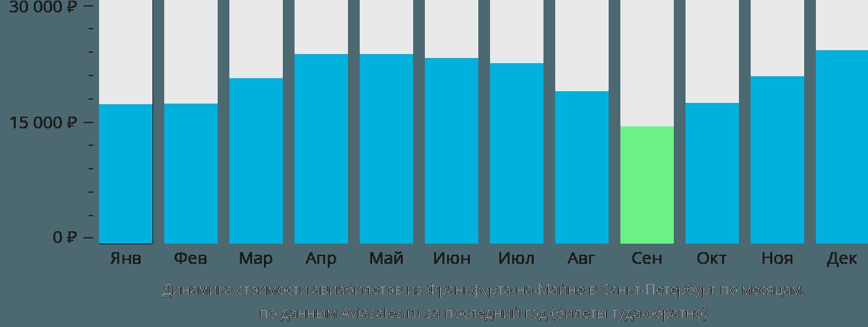 Динамика стоимости авиабилетов из Франкфурта-на-Майне в Санкт-Петербург по месяцам