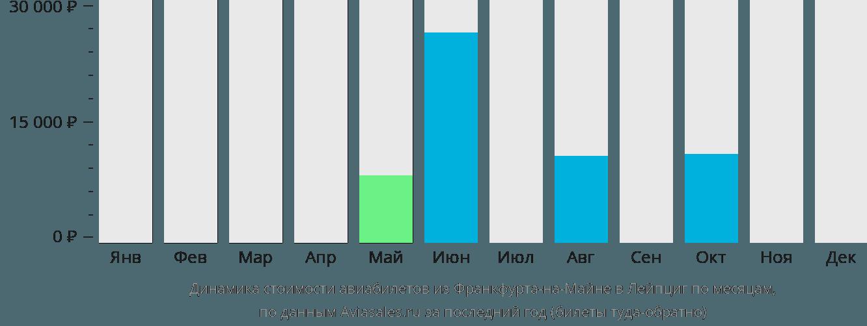 Динамика стоимости авиабилетов из Франкфурта-на-Майне в Лейпциг по месяцам