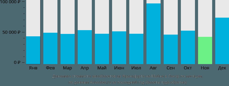 Динамика стоимости авиабилетов из Франкфурта-на-Майне в Лахор по месяцам