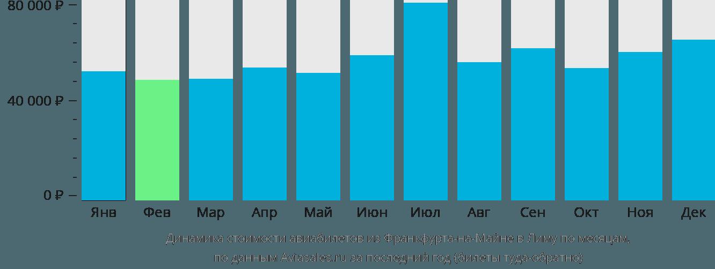 Динамика стоимости авиабилетов из Франкфурта-на-Майне в Лиму по месяцам
