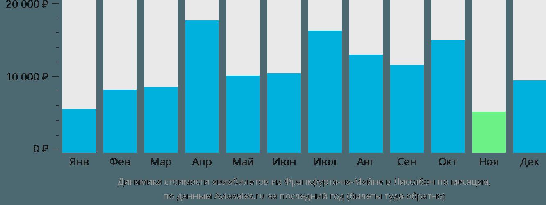 Динамика стоимости авиабилетов из Франкфурта-на-Майне в Лиссабон по месяцам