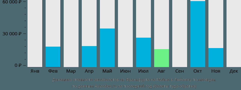 Динамика стоимости авиабилетов из Франкфурта-на-Майне в Любляну по месяцам
