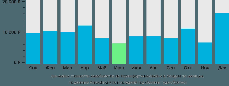 Динамика стоимости авиабилетов из Франкфурта-на-Майне в Лондон по месяцам