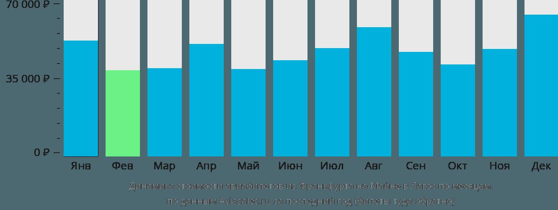 Динамика стоимости авиабилетов из Франкфурта-на-Майне в Лагос по месяцам