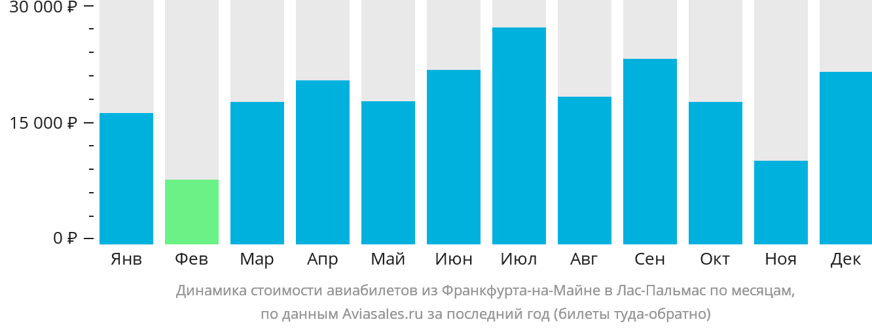 Динамика стоимости авиабилетов из Франкфурта-на-Майне в Лас-Пальмас по месяцам