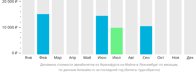 Динамика стоимости авиабилетов из Франкфурта-на-Майне в Люксембург по месяцам