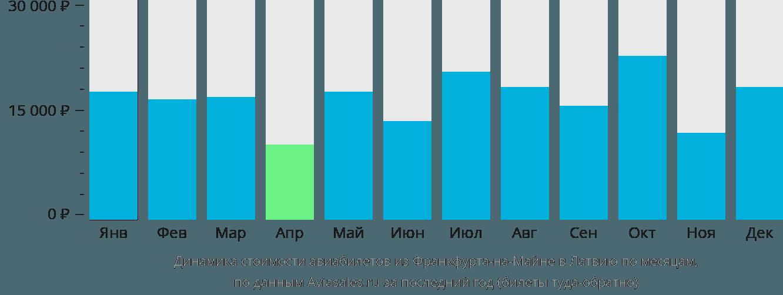 Динамика стоимости авиабилетов из Франкфурта-на-Майне в Латвию по месяцам