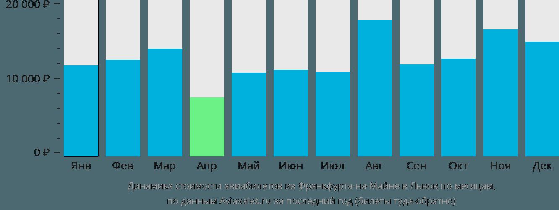 Динамика стоимости авиабилетов из Франкфурта-на-Майне в Львов по месяцам