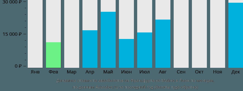 Динамика стоимости авиабилетов из Франкфурта-на-Майне в Лион по месяцам