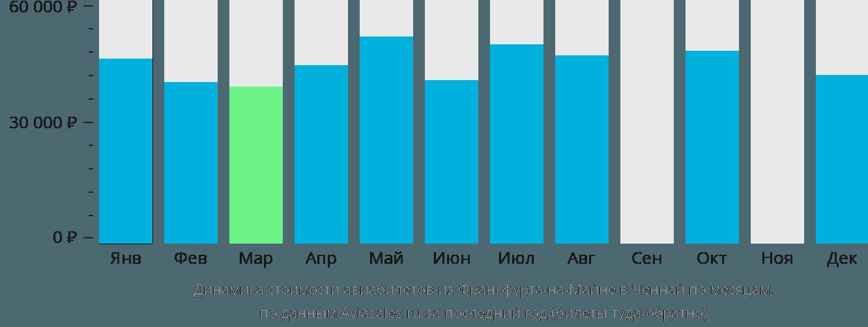 Динамика стоимости авиабилетов из Франкфурта-на-Майне в Ченнай по месяцам