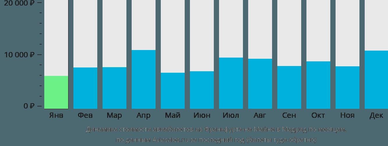 Динамика стоимости авиабилетов из Франкфурта-на-Майне в Мадрид по месяцам